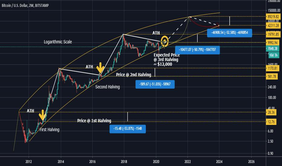 bitcoin haling chart tradeview)