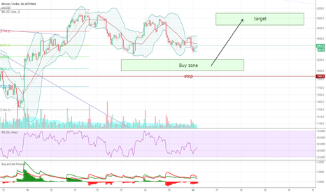 BTCUSD: Bitcoin - Buy with a small stop loss before support.