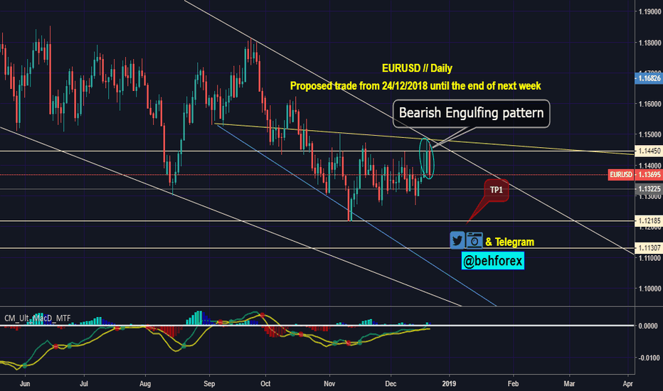 EURUSD: Bearish Enfulfing Pattern
