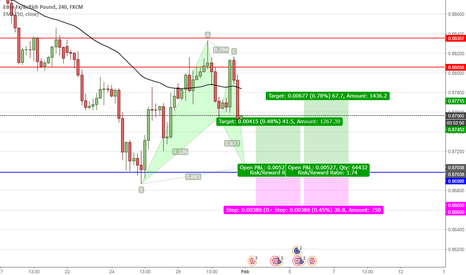 EURGBP:  BuA.Bat on EurGBP  D point 88.6 from XA and above strong suppor