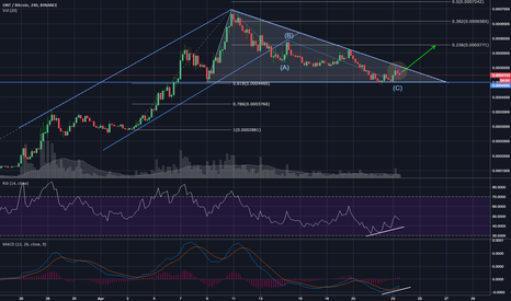 ONTBTC: Ontology, ONTBTC Ready to Take Off Again?