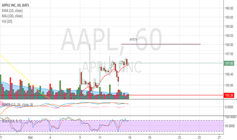 AAPL: day trade