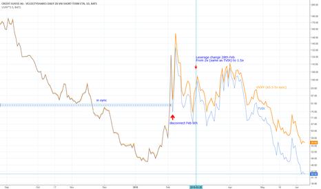 Tvix stock price and chart tradingview uk