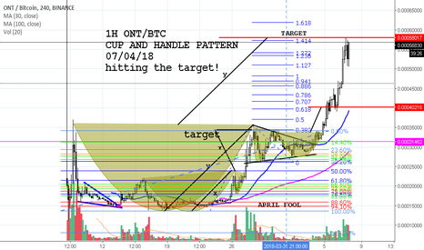 ONTBTC: ONT/USD CUP AND HANDLE HITTING THE TARGET