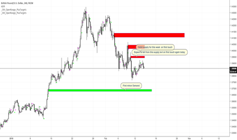 GBPUSD: Down ward bias , sell on a bounce to key levels- GBPUSD