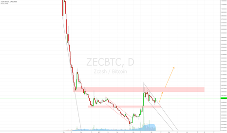 ZECBTC: Nice bounce zone in ZEC.