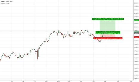 NI225: LONG NASDAQ wysoki target