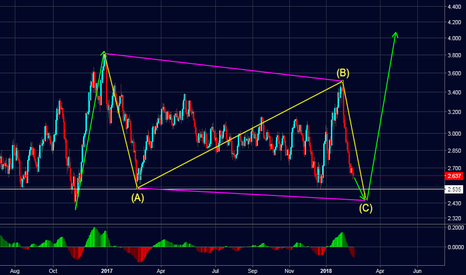 NATGASUSD: NATGAS Look For Long