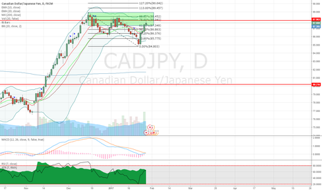 CADJPY: CADJPY 2618 selling opportunity on daily chart