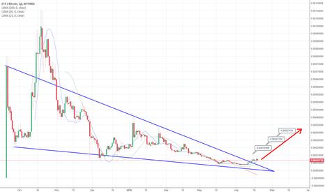 ETPBTC: ETP - BTC продолжение тренда, краткосрок