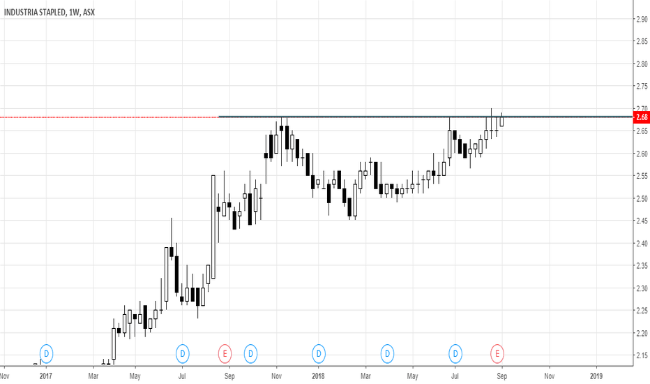 IDR: IDR defined level in a clear trend