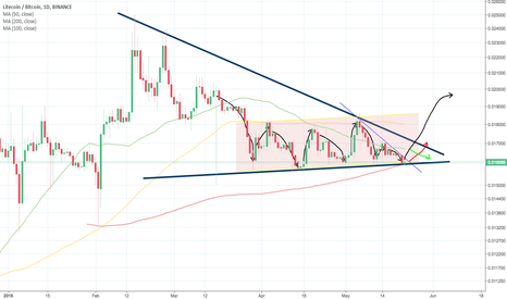 LTCBTC: Litecoin to go up! Just press the play button :)