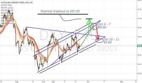 DXY: DXY trading idea - Columbus day outlook