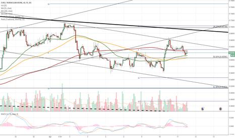 EURNOK: EUR/NOK 1H Chart: Bounded in bearish patterns