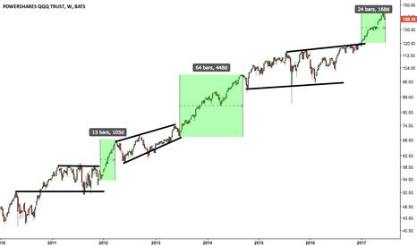 QQQ: $QQQ Highlighting the strongest bull market moves in Nasdaq-100