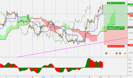 EURCAD: EURCAD H1 Long on retracement