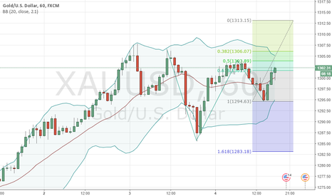 XAUUSD: Bullish Gold - hourly chart