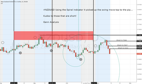 NZDUSD: NZDUSD Spiral picked swing top 11-8-16