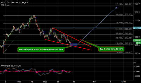 XAUUSD: Falling wedge look for breakout