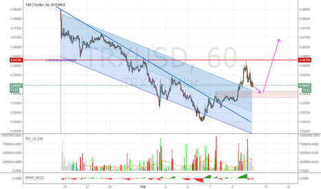 TRXUSD: Tron breaking out of channel?