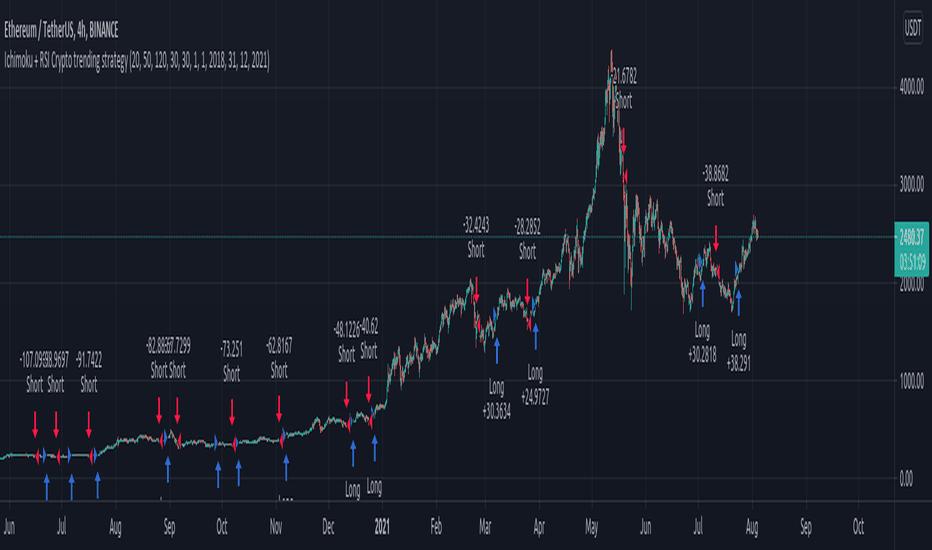 ichimoku bitcoin di trading