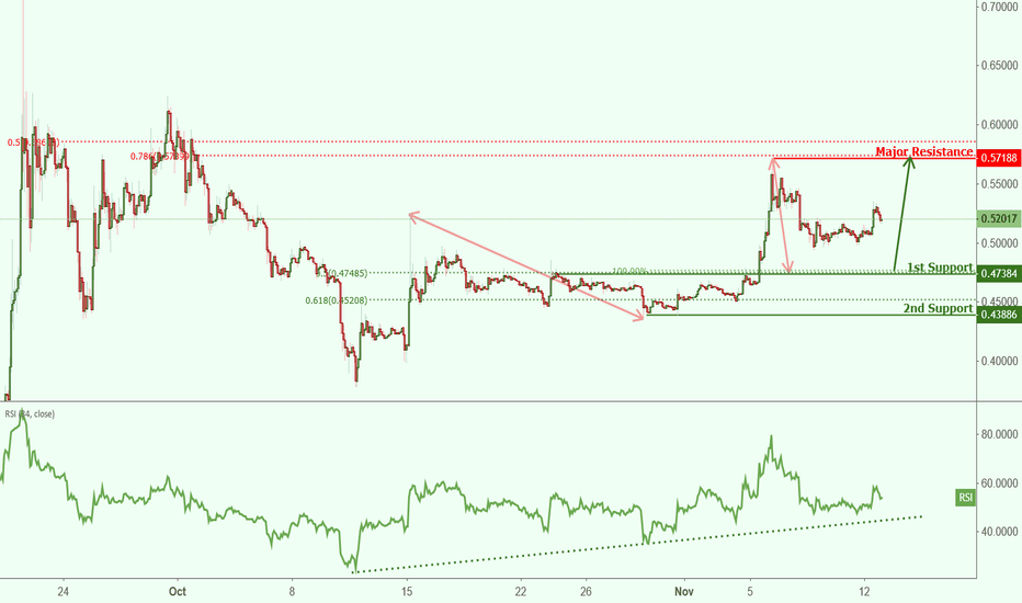 XRPUSD: XRPUSD approaching support, potential bounce!