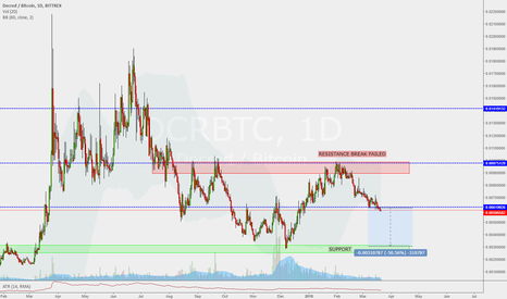 DCRBTC: DCRBTC if you HODL you will loose 50% POSSIBILITY CHART