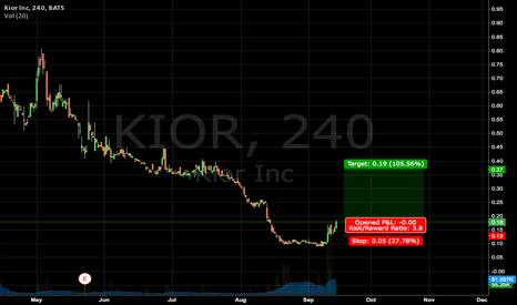 KIOR: Volume based breakout $KIOR