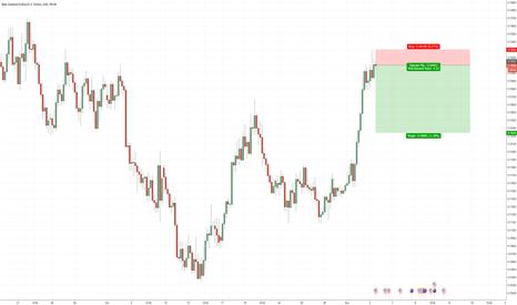 NZDUSD: NZD/USD – SHORT