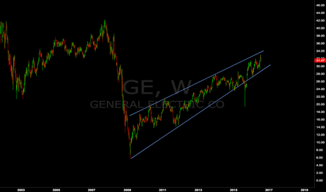 GE: General Electric Massive Sell Setup