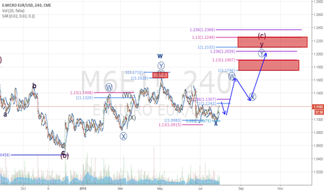 M6E1!: EURUSD Daily idea (futures)