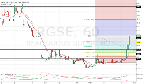 RGSE: Price is sitting at a pivot point.