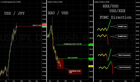 XAUUSD: FOMC / Direction