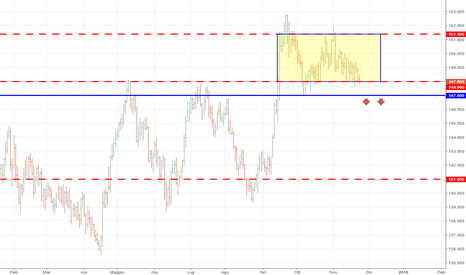 GBPJPY: GBPJPY - Lunga fase laterale sul giornaliero