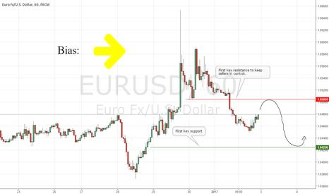 EURUSD: EURUSD Short-term Technical Outlook
