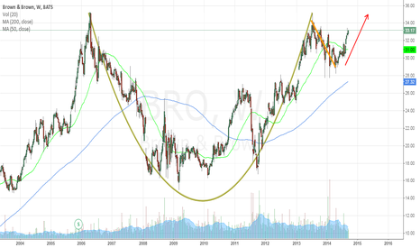 BRO: Cup and Handle