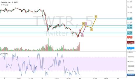 TWTR: TWTR Short Call