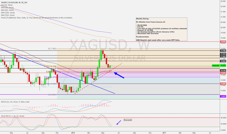 XAGUSD: Weekly Swing Long on XAGAUSD