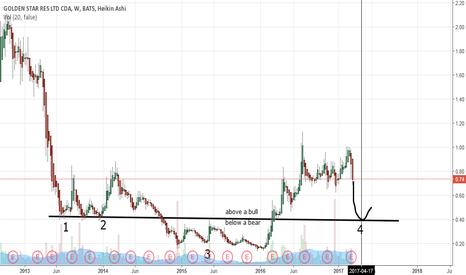 GSS: 03-07 GSS chart (by Got Goldies)