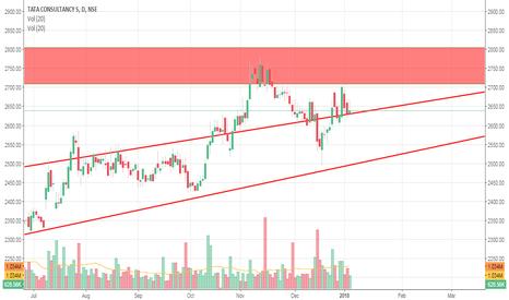 TCS: tcs trend