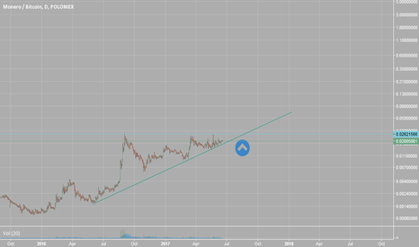 XMRBTC: Do you see what I see?