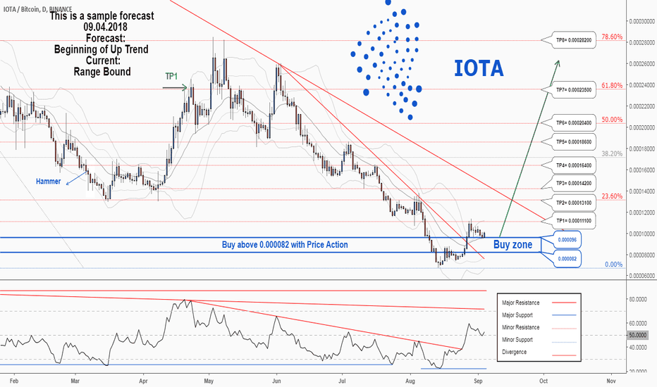 IOTABTC: There is a possibility of the beginning an uptrend in IOTABTC