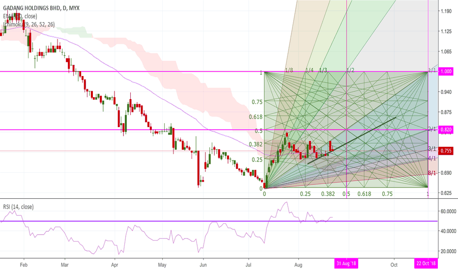 9261: Gadang (malaysia) - TA using Gann Box and Gann Fan