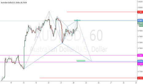 AUDUSD: Possible Bat And Gartley Patterns