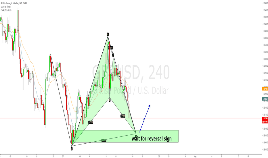 GBPUSD: GBPUSD 4hr XYAB,bullish bat pattern, and demand zone combination