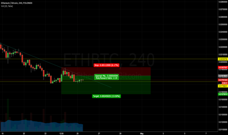 ETHBTC: Breakout or breakdown?
