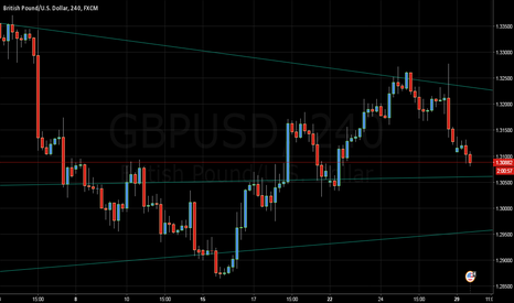 GBPUSD: GBPUSD ) goes down (4 hours chart ) short