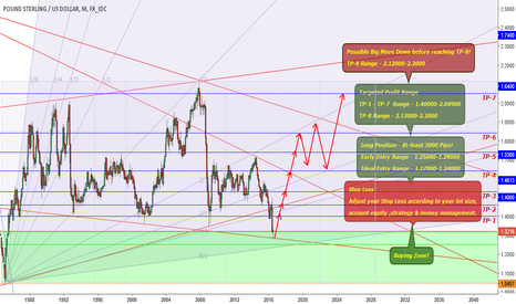 GBPUSD: GBPUSD - Long Position - At-least 3000 Pips!