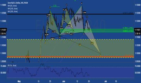 EURUSD: $EURUSD Faded scenario 1.113 key