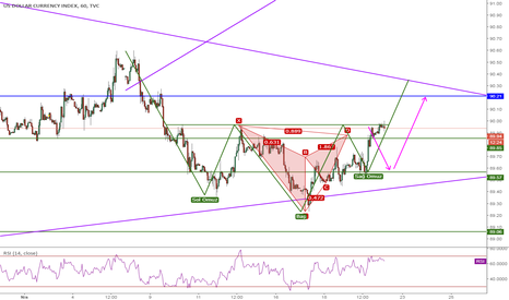DXY: DXY, Gartley&TOBO, 1H, Sell&Buy